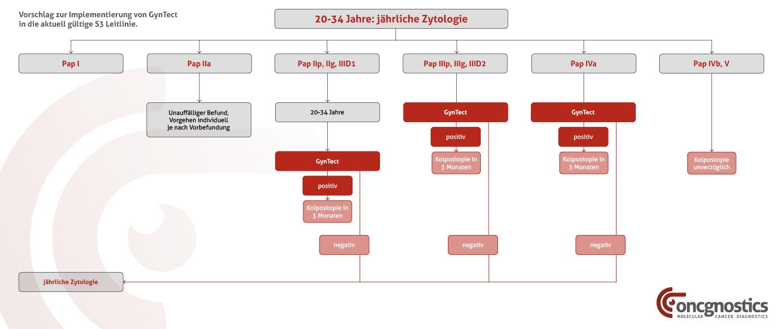 Neues Programm zur Früherkennung eines Zervixkarzinoms (20-34 Jahre)