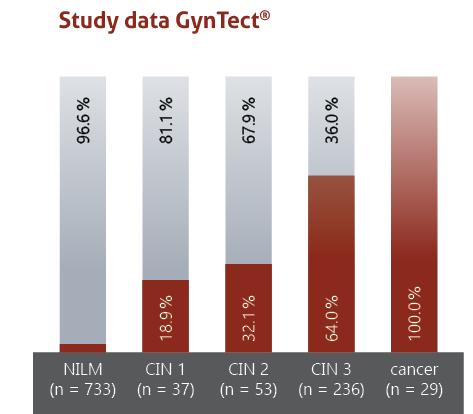 Study data GynTect